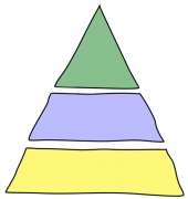 "Formation à la ""Pyramide de Minto"" (Logic in Writing and Thinking)"